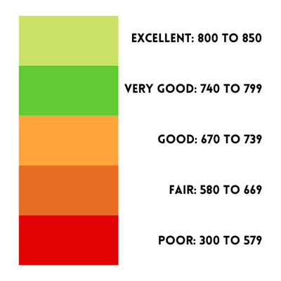 Credit scores: a high score indicates credit worthiness