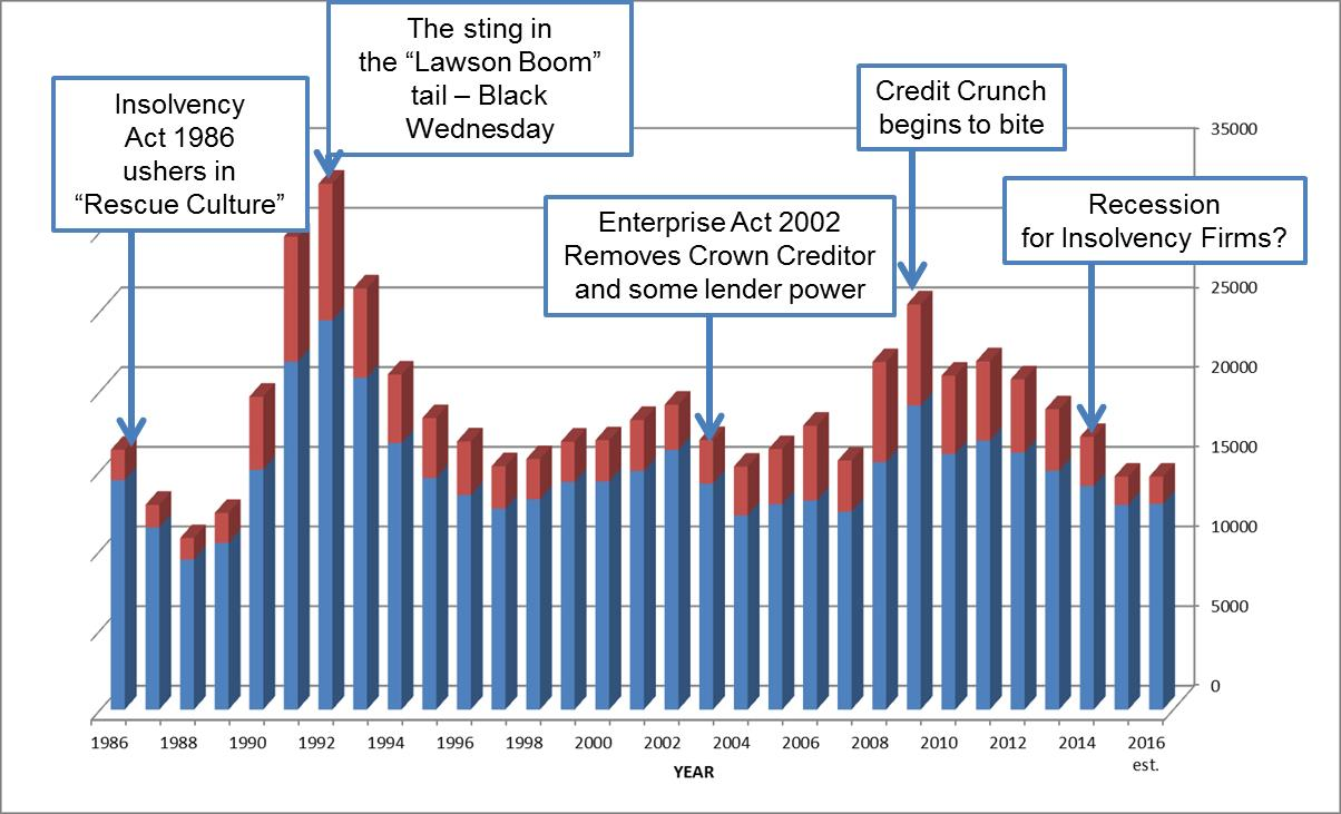 Corporate Liquidations (blue) and Rescues (red) 1986 - 2016 (Insolvency Service Statistics)