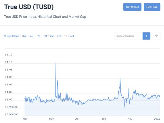 True USD Price Index - historical chart and market cap